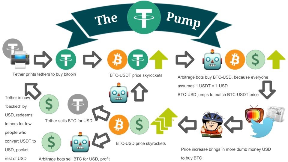 Tether ve USD Coin: Kripto Piyasalarda Neler Oluyor?