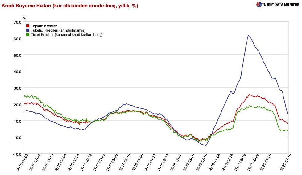 Tüketici kredileri patladı